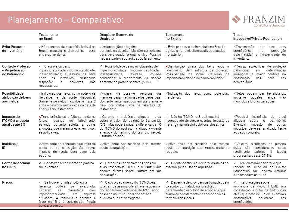 Planejamento – Comparativo: Testamento no Brasil Doação c/ Reserva de Usufruto Testamento no Exterior Trust Irrevogável/Private Foundation Evita Proce