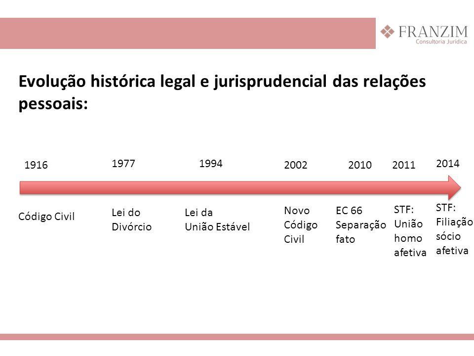 Evolução histórica legal e jurisprudencial das relações pessoais: 2014 1916 19771994 2002 20112010 EC 66 Separação fato Novo Código Civil STF: União h