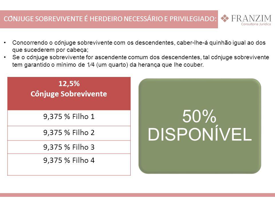 CÔNJUGE SOBREVIVENTE É HERDEIRO NECESSÁRIO E PRIVILEGIADO: 50% DISPONÍVEL 12,5% Cônjuge Sobrevivente 9,375 % Filho 1 9,375 % Filho 2 9,375 % Filh