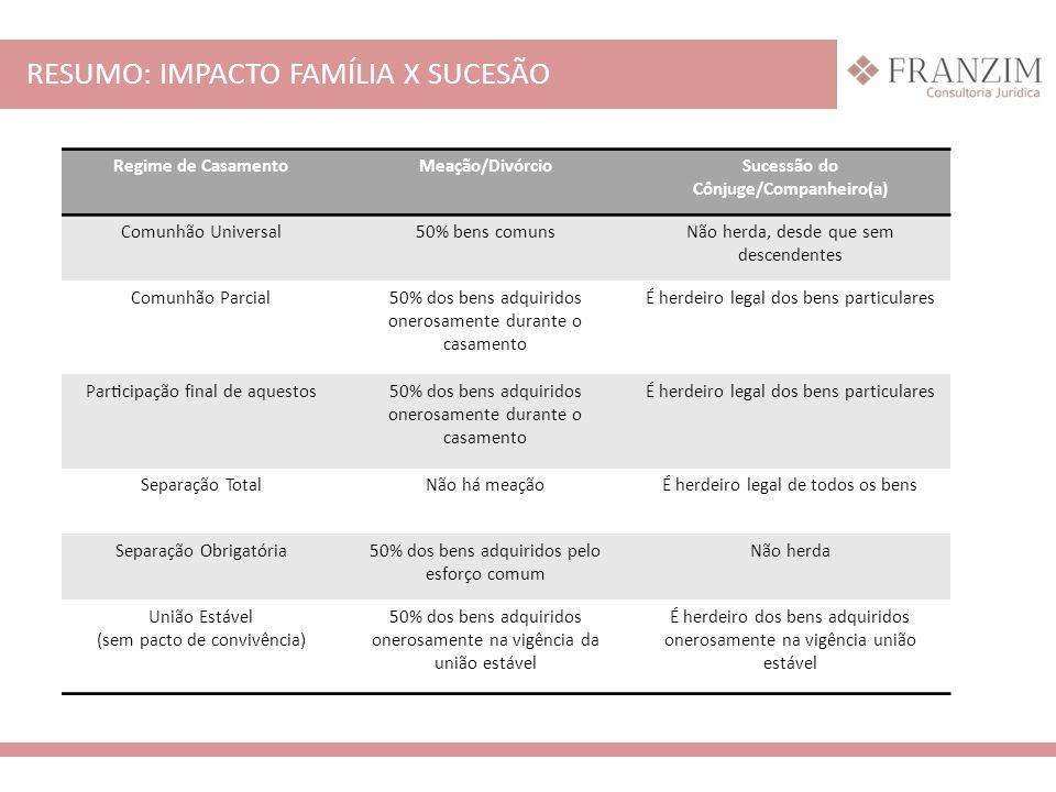 RESUMO: IMPACTO FAMÍLIA X SUCESÃO Regime de CasamentoMeação/DivórcioSucessão do Cônjuge/Companheiro(a) Comunhão Universal50% bens comunsNão h