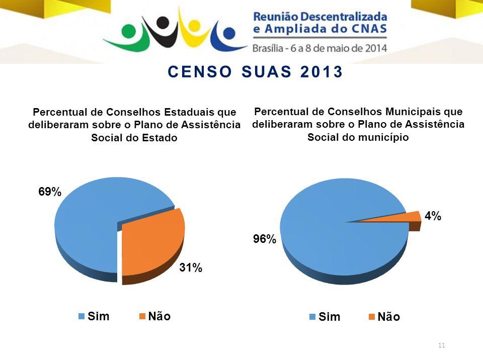 11 Percentual de Conselhos Municipais que deliberaram sobre o Plano de Assistência Social do município Percentual de Conselhos Estaduais que deliberaram sobre o Plano de Assistência Social do Estado CENSO SUAS 2013