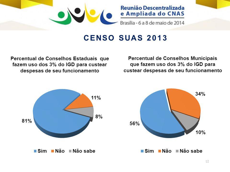 12 Percentual de Conselhos Estaduais que fazem uso dos 3% do IGD para custear despesas de seu funcionamento Percentual de Conselhos Municipais que fazem uso dos 3% do IGD para custear despesas de seu funcionamento CENSO SUAS 2013