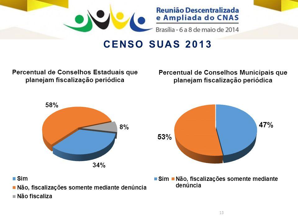 13 Percentual de Conselhos Estaduais que planejam fiscalização periódica Percentual de Conselhos Municipais que planejam fiscalização periódica CENSO SUAS 2013