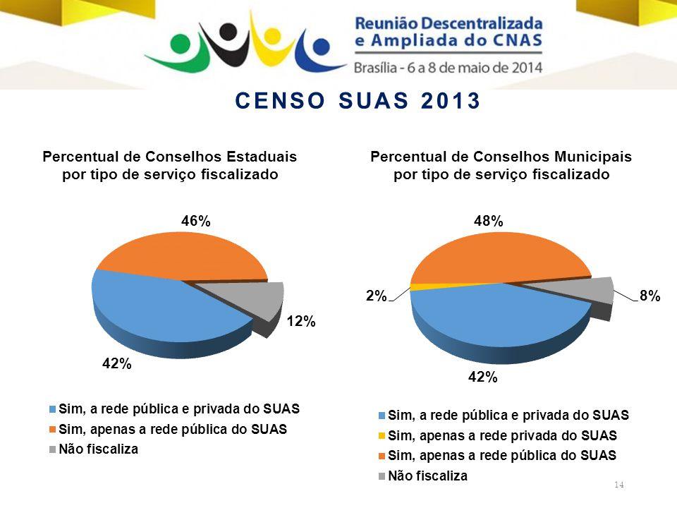 14 Percentual de Conselhos Estaduais por tipo de serviço fiscalizado Percentual de Conselhos Municipais por tipo de serviço fiscalizado CENSO SUAS 2013