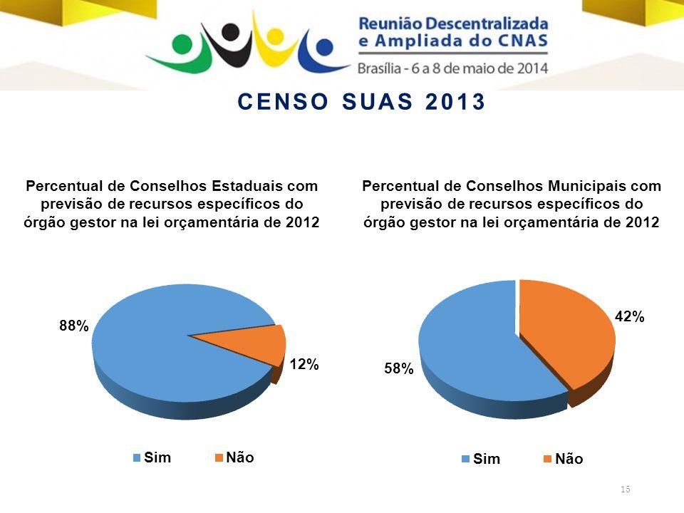 15 Percentual de Conselhos Estaduais com previsão de recursos específicos do órgão gestor na lei orçamentária de 2012 Percentual de Conselhos Municipais com previsão de recursos específicos do órgão gestor na lei orçamentária de 2012 CENSO SUAS 2013