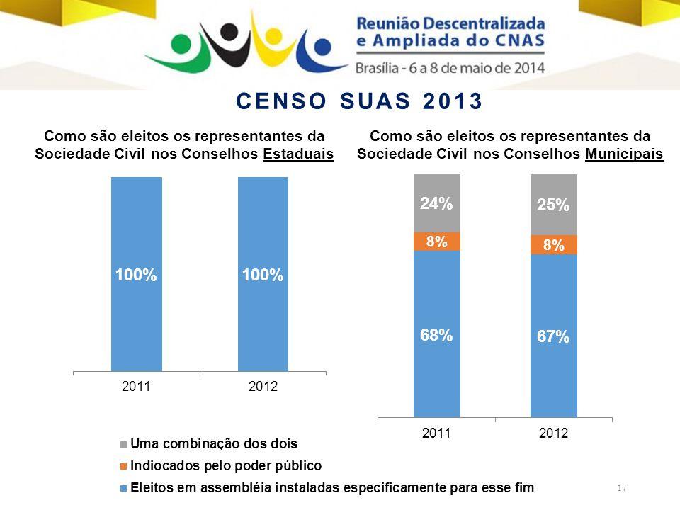 17 Como são eleitos os representantes da Sociedade Civil nos Conselhos Municipais Como são eleitos os representantes da Sociedade Civil nos Conselhos Estaduais CENSO SUAS 2013