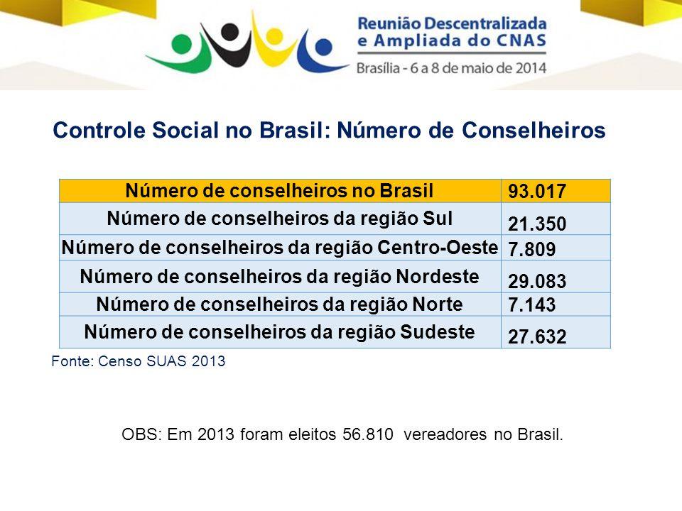 Número de conselheiros no Brasil 93.017 Número de conselheiros da região Sul 21.350 Número de conselheiros da região Centro-Oeste 7.809 Número de conselheiros da região Nordeste 29.083 Número de conselheiros da região Norte 7.143 Número de conselheiros da região Sudeste 27.632 Controle Social no Brasil: Número de Conselheiros Fonte: Censo SUAS 2013 OBS: Em 2013 foram eleitos 56.810 vereadores no Brasil.