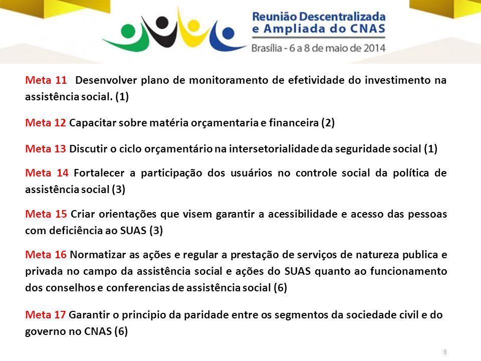 8 Meta 11 Desenvolver plano de monitoramento de efetividade do investimento na assistência social.