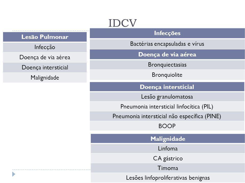 IDCV Clinical Radiology 2012 (67) 587-595 Lesão Pulmonar Infecção Doença de via aérea Doença intersticial Malignidade Infecções Bactérias encapsuladas