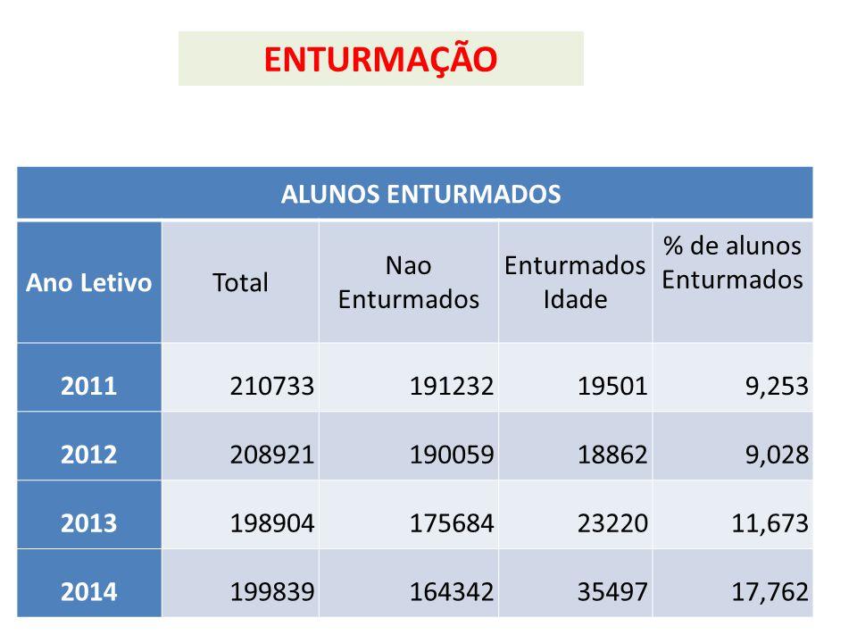 ALUNOS ENTURMADOS Ano LetivoTotal Nao Enturmados Enturmados Idade % de alunos Enturmados 2011210733191232195019,253 2012208921190059188629,028 2013198