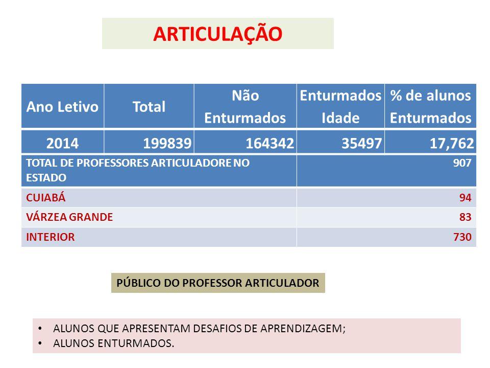 ARTICULAÇÃO TOTAL DE PROFESSORES ARTICULADORE NO ESTADO 907 CUIABÁ94 VÁRZEA GRANDE83 INTERIOR730 Ano LetivoTotal Não Enturmados Enturmados Idade % de