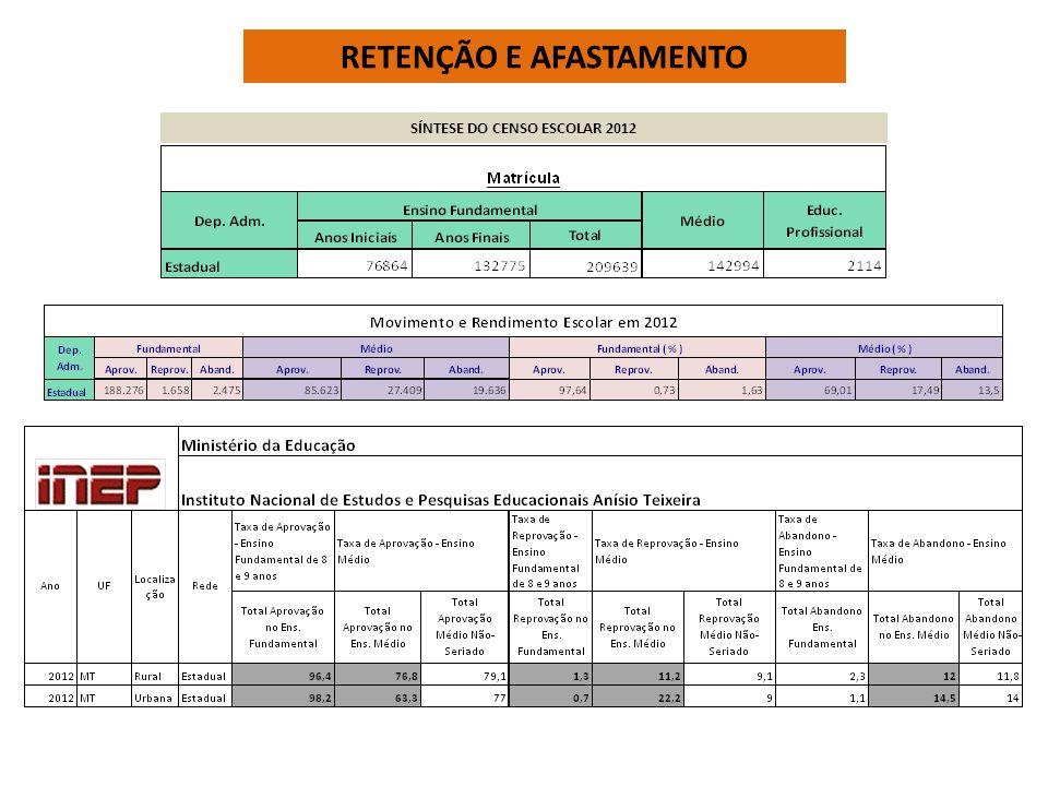 SÍNTESE DO CENSO ESCOLAR 2012 RETENÇÃO E AFASTAMENTO