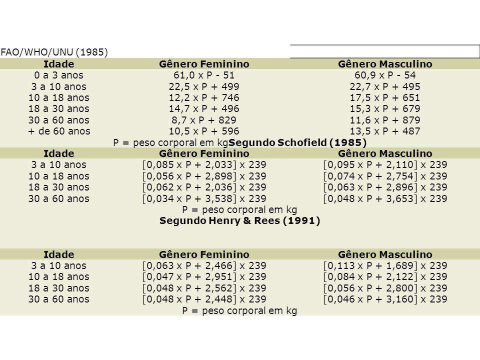 FAO/WHO/UNU (1985) IdadeGênero FemininoGênero Masculino 0 a 3 anos61,0 x P - 5160,9 x P - 54 3 a 10 anos22,5 x P + 49922,7 x P + 495 10 a 18 anos12,2 x P + 74617,5 x P + 651 18 a 30 anos14,7 x P + 49615,3 x P + 679 30 a 60 anos8,7 x P + 82911,6 x P + 879 + de 60 anos10,5 x P + 59613,5 x P + 487 P = peso corporal em kgSegundo Schofield (1985) IdadeGênero FemininoGênero Masculino 3 a 10 anos[0,085 x P + 2,033] x 239[0,095 x P + 2,110] x 239 10 a 18 anos[0,056 x P + 2,898] x 239[0,074 x P + 2,754] x 239 18 a 30 anos[0,062 x P + 2,036] x 239[0,063 x P + 2,896] x 239 30 a 60 anos[0,034 x P + 3,538] x 239[0,048 x P + 3,653] x 239 P = peso corporal em kg Segundo Henry & Rees (1991) IdadeGênero FemininoGênero Masculino 3 a 10 anos[0,063 x P + 2,466] x 239[0,113 x P + 1,689] x 239 10 a 18 anos[0,047 x P + 2,951] x 239[0,084 x P + 2,122] x 239 18 a 30 anos[0,048 x P + 2,562] x 239[0,056 x P + 2,800] x 239 30 a 60 anos[0,048 x P + 2,448] x 239[0,046 x P + 3,160] x 239 P = peso corporal em kg