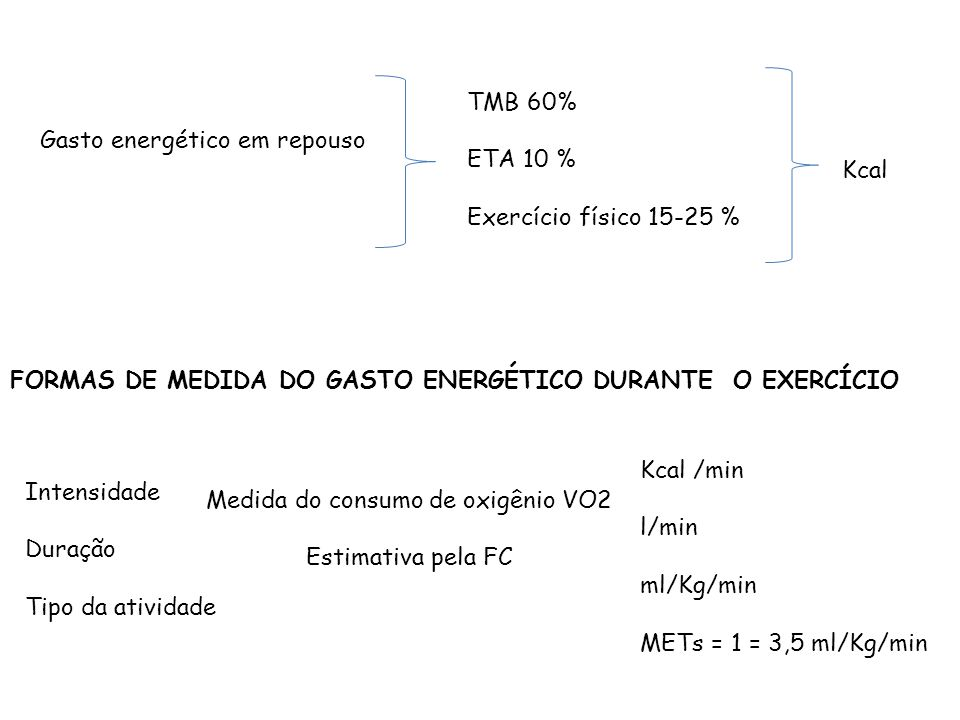 FORMAS DE MEDIDA DO GASTO ENERGÉTICO DURANTE O EXERCÍCIO Kcal /min l/min ml/Kg/min METs = 1 = 3,5 ml/Kg/min Gasto energético em repouso TMB 60% ETA 10 % Exercício físico 15-25 % Kcal Intensidade Duração Tipo da atividade Medida do consumo de oxigênio VO2 Estimativa pela FC