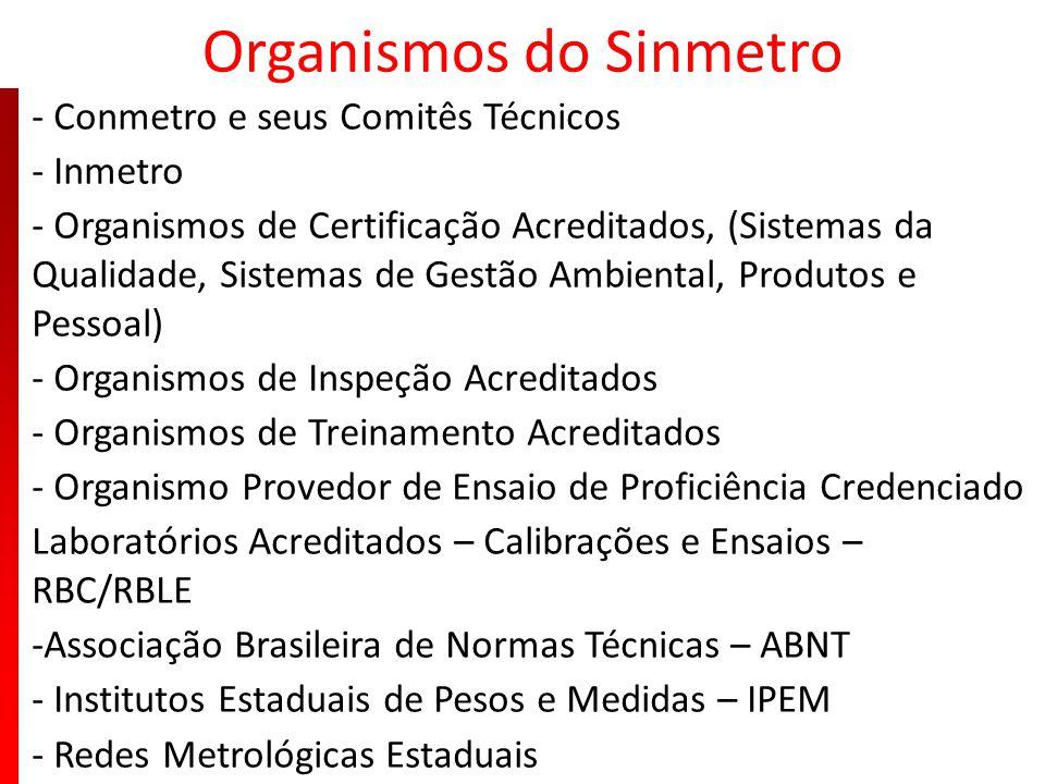 Organismos do Sinmetro - Conmetro e seus Comitês Técnicos - Inmetro - Organismos de Certificação Acreditados, (Sistemas da Qualidade, Sistemas de Gest