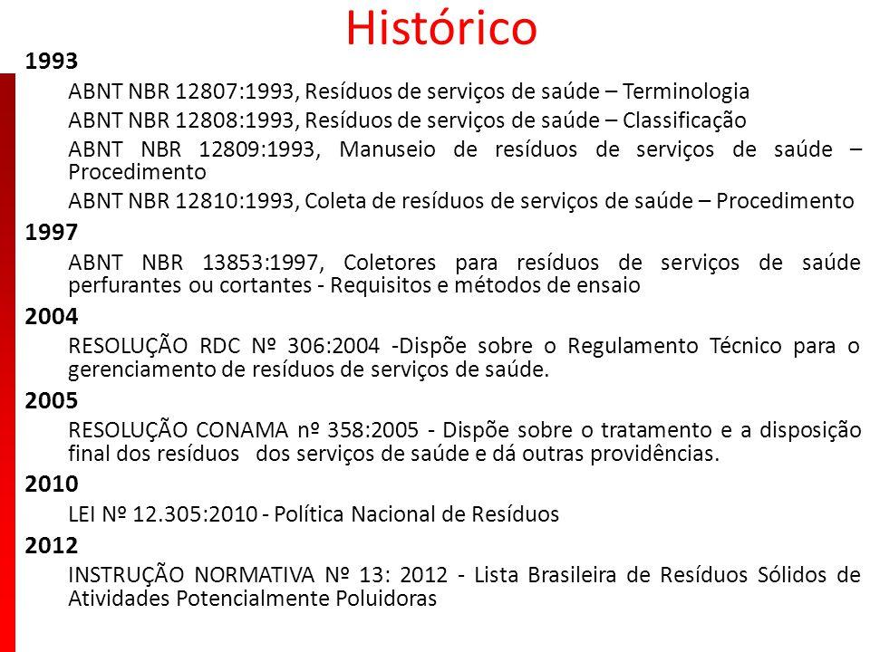 Histórico 1993 ABNT NBR 12807:1993, Resíduos de serviços de saúde – Terminologia ABNT NBR 12808:1993, Resíduos de serviços de saúde – Classificação AB