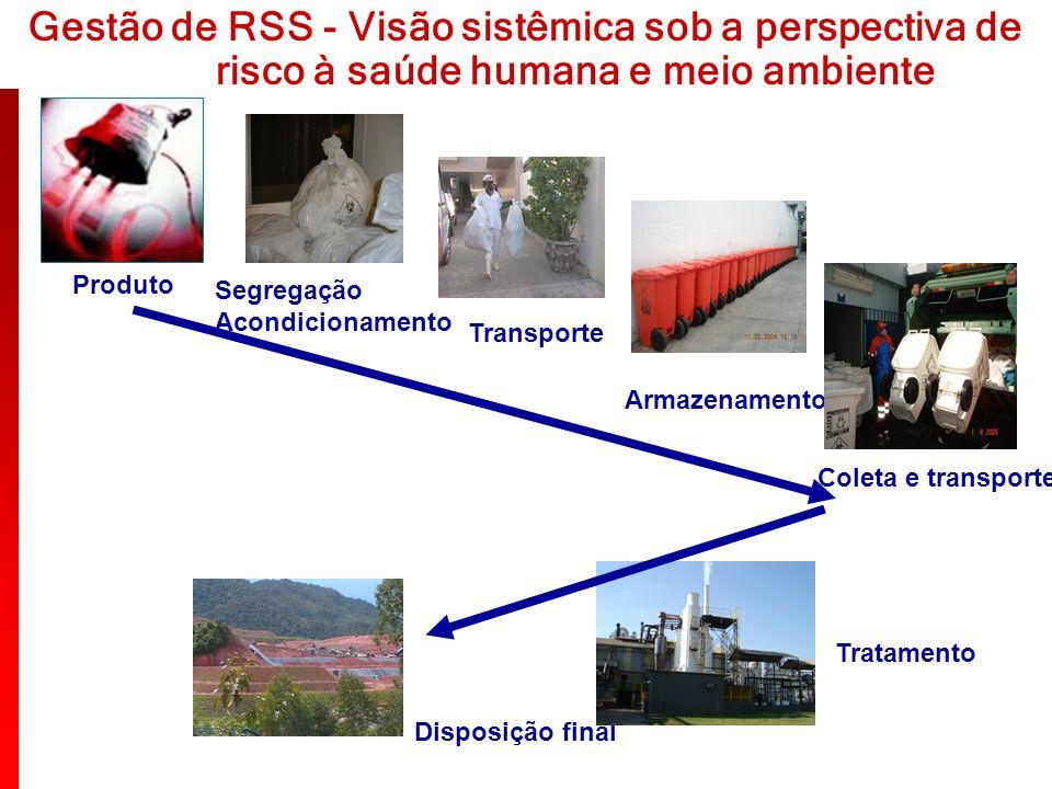 Gestão de RSS - Visão sistêmica sob a perspectiva de risco à saúde humana e meio ambiente Segregação Acondicionamento Transporte Produto Armazenamento
