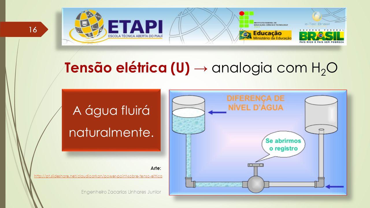 Engenheiro Zacarias Linhares Junior 16 Tensão elétrica (U) → analogia com H 2 O Arte: http://pt.slideshare.net/claudioarkan/power-point-sobre-tenso-eltrica A água fluirá naturalmente.