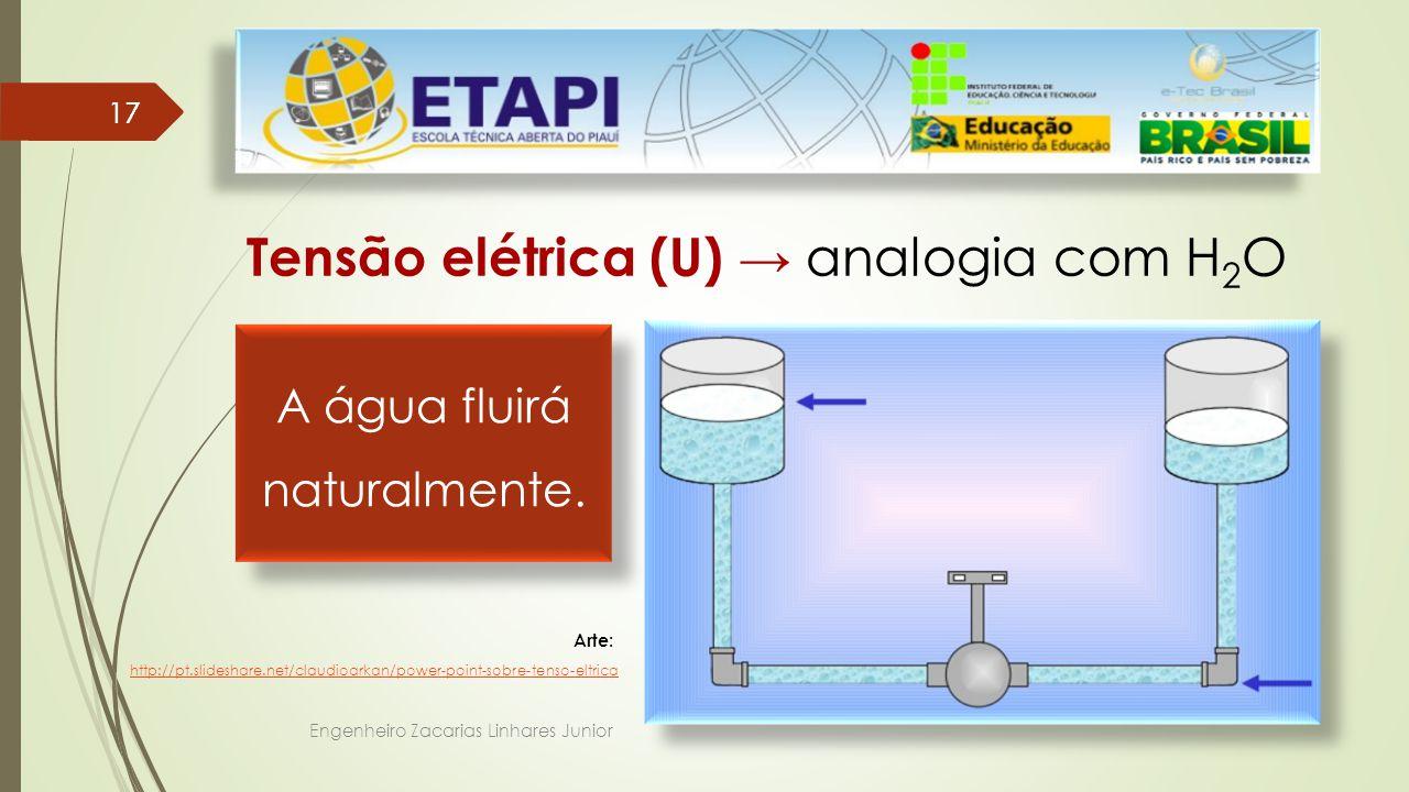 Engenheiro Zacarias Linhares Junior 17 Tensão elétrica (U) → analogia com H 2 O Arte: http://pt.slideshare.net/claudioarkan/power-point-sobre-tenso-eltrica A água fluirá naturalmente.
