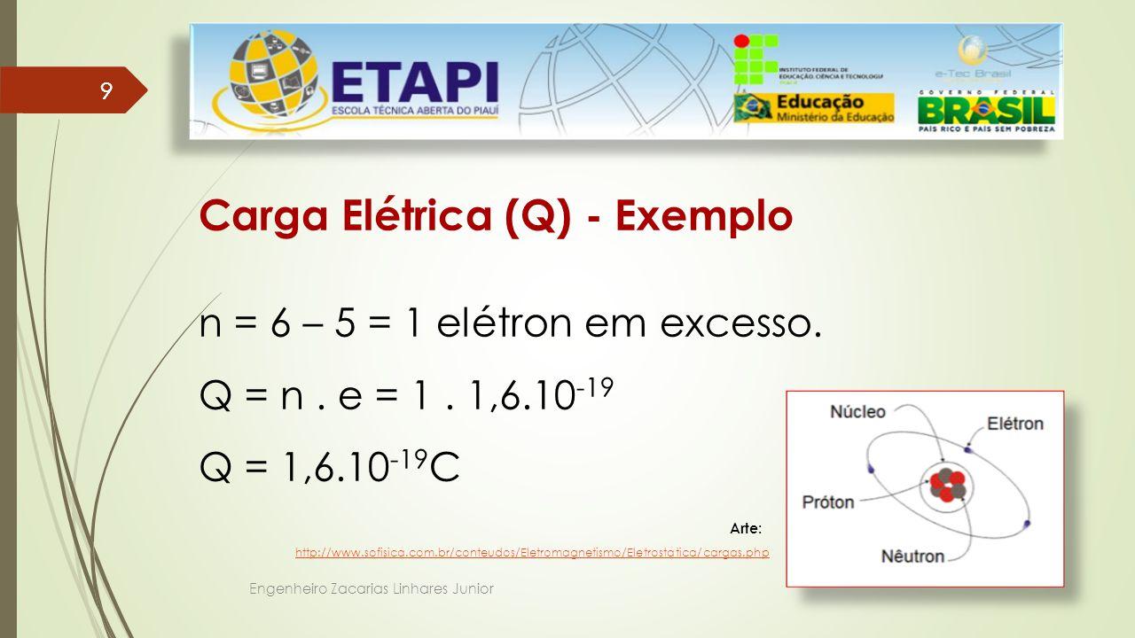 Engenheiro Zacarias Linhares Junior 99 Carga Elétrica (Q) - Exemplo n = 6 – 5 = 1 elétron em excesso.