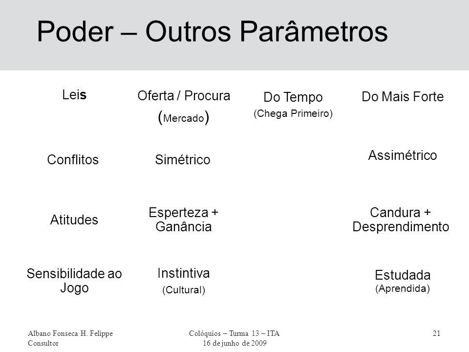 Leis Albano Fonseca H. Felippe Consultor Colóquios – Turma 13 – ITA 16 de junho de 2009 21 Poder – Outros Parâmetros Oferta / Procura ( Mercado ) Do T