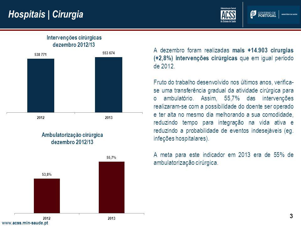 www.acss.min-saude.pt Hospitais | Cirurgia 3 A dezembro foram realizadas mais +14.903 cirurgias (+2,8%) intervenções cirúrgicas que em igual período de 2012.