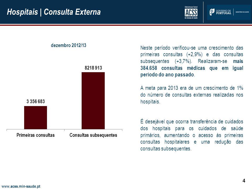www.acss.min-saude.pt Hospitais | Consulta Externa 4 Neste período verificou-se uma crescimento das primeiras consultas (+2,9%) e das consultas subsequentes (+3,7%).
