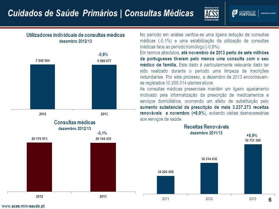 www.acss.min-saude.pt Cuidados de Saúde Primários | Consultas Médicas 6 -0,8% No período em análise verifica-se uma ligeira redução de consultas médicas (-0,1%) e uma estabilização da utilização de consultas médicas face ao período homólogo (-0,8%).