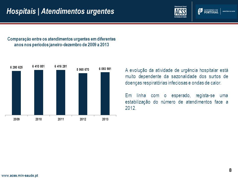 www.acss.min-saude.pt Hospitais | Internamento 9 A novembro verifica-se uma estabilização do número de doentes saídos, face a 2013.