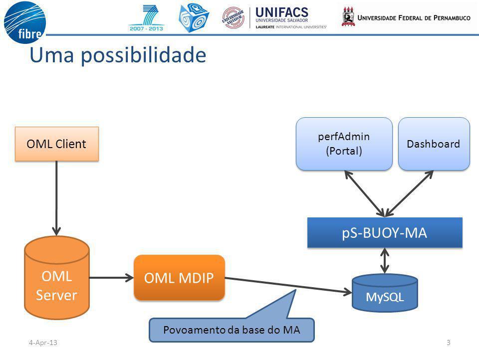 Uma possibilidade 34-Apr-13 OML Server OML MDIP MySQL pS-BUOY-MA perfAdmin (Portal) perfAdmin (Portal) OML Client Dashboard Povoamento da base do MA
