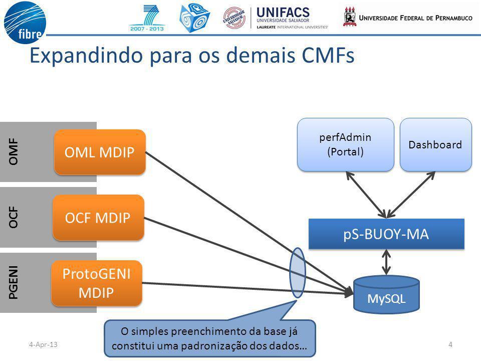 OMF OCF PGENI Expandindo para os demais CMFs 44-Apr-13 OML MDIP MySQL pS-BUOY-MA perfAdmin (Portal) perfAdmin (Portal) Dashboard OCF MDIP ProtoGENI MDIP O simples preenchimento da base já constitui uma padronização dos dados…