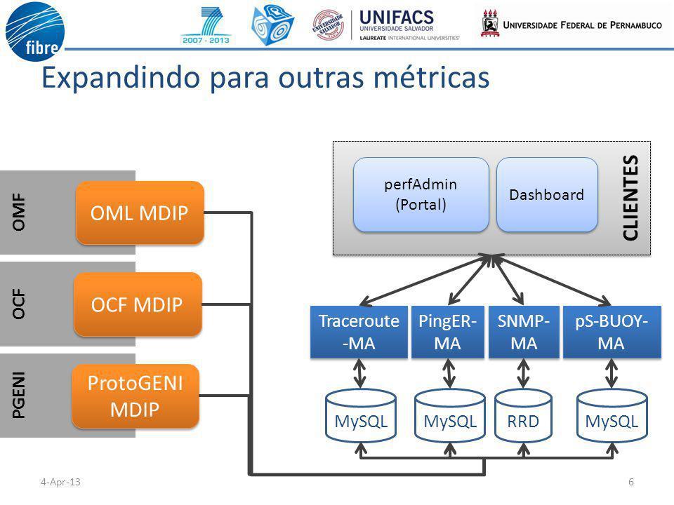CLIENTES OMF OCF PGENI Expandindo para outras métricas 64-Apr-13 OML MDIP MySQL pS-BUOY- MA perfAdmin (Portal) perfAdmin (Portal) Dashboard OCF MDIP ProtoGENI MDIP RRD SNMP- MA MySQL PingER- MA MySQL Traceroute -MA