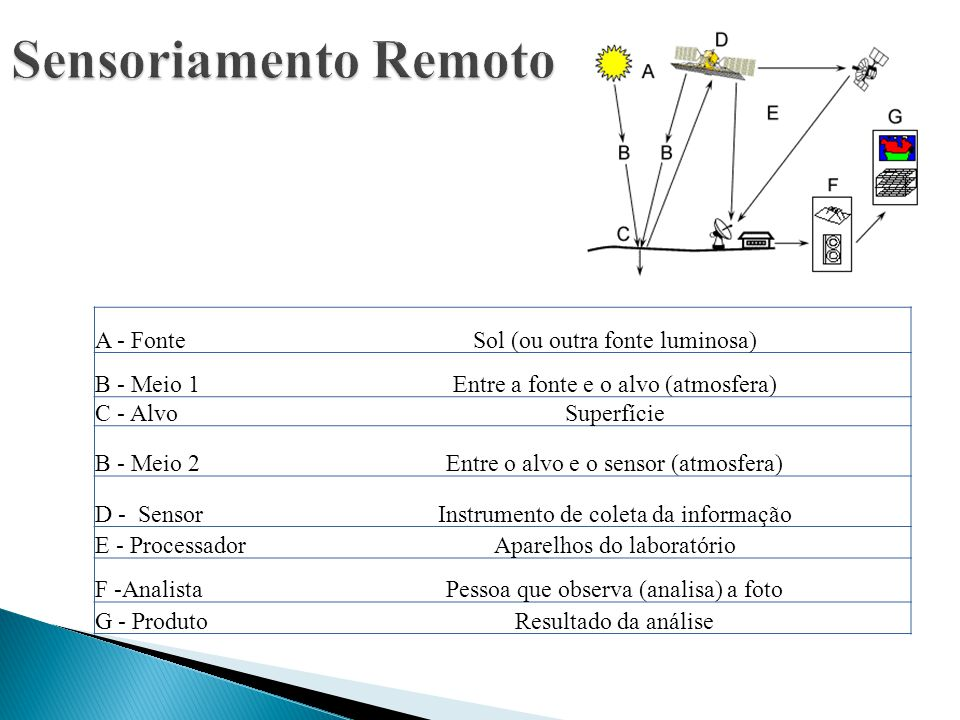 A - FonteSol (ou outra fonte luminosa) B - Meio 1Entre a fonte e o alvo (atmosfera) C - AlvoSuperfície B - Meio 2Entre o alvo e o sensor (atmosfera) D
