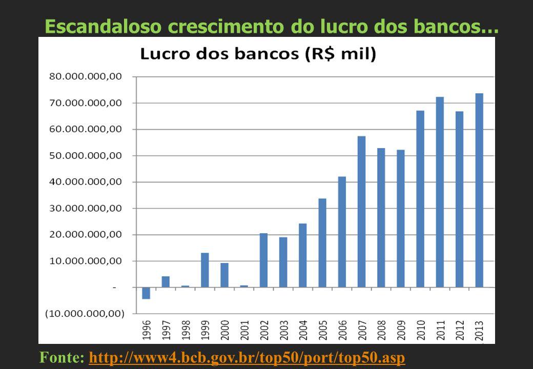 Escandaloso crescimento do lucro dos bancos… Fonte: http://www4.bcb.gov.br/top50/port/top50.asphttp://www4.bcb.gov.br/top50/port/top50.asp