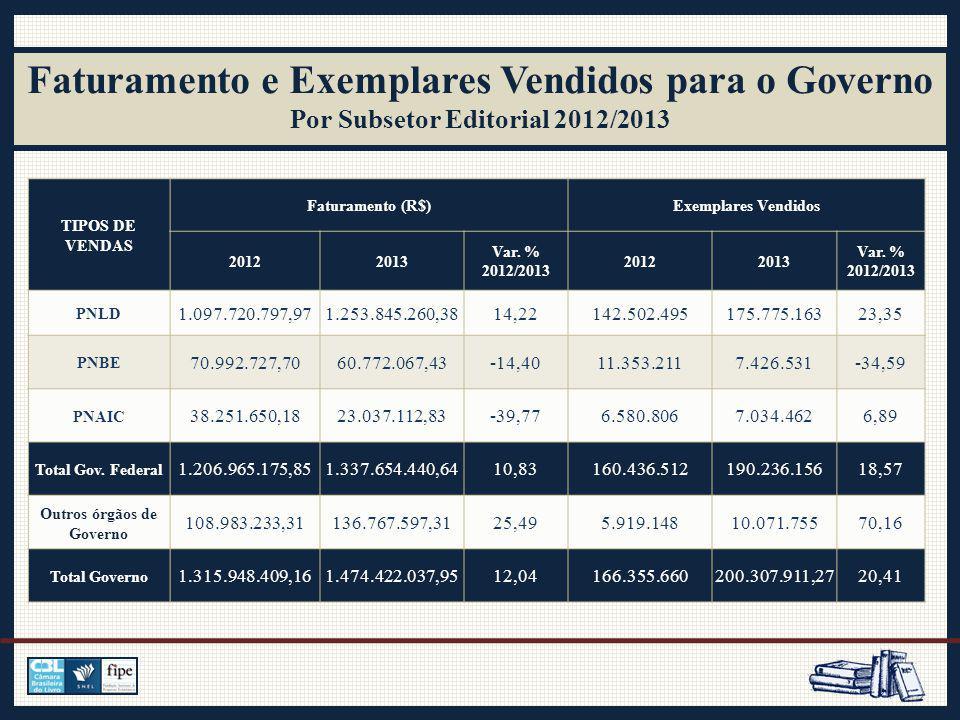Faturamento e Exemplares Vendidos para o Governo Por Subsetor Editorial 2012/2013 TIPOS DE VENDAS Faturamento (R$)Exemplares Vendidos 20122013 Var.
