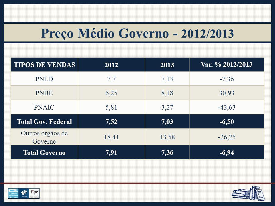 Preço Médio Governo - 2012/2013 TIPOS DE VENDAS20122013Var.