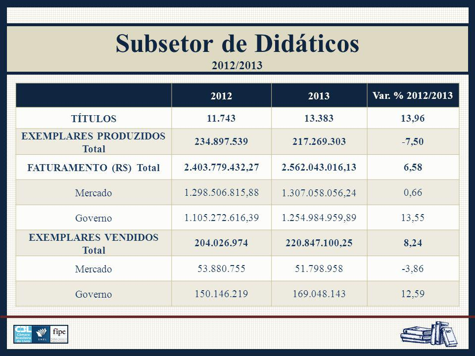 Subsetor de Didáticos 2012/2013 20122013Var.