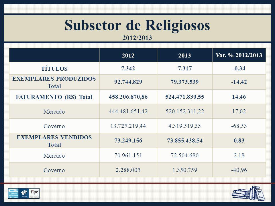 Subsetor de Religiosos 2012/2013 20122013Var.