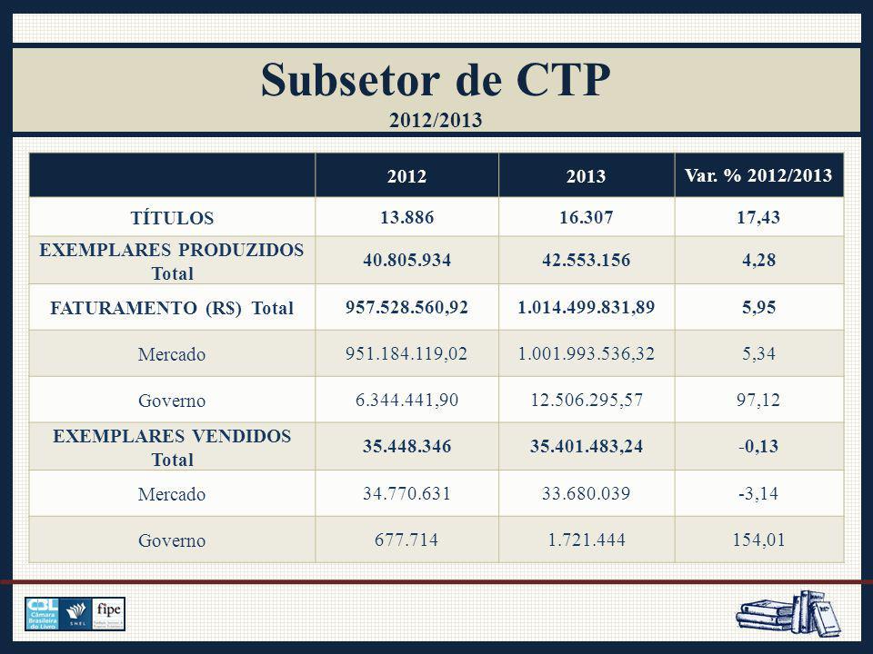 Subsetor de CTP 2012/2013 20122013Var.