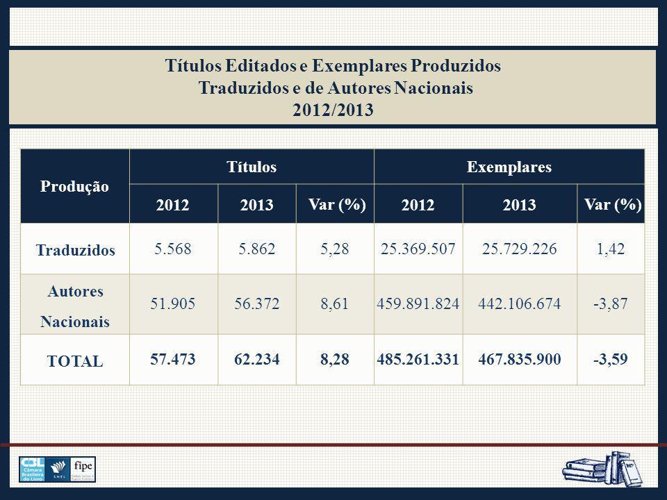 Produção TítulosExemplares 20122013 Var (%) 20122013 Var (%) Traduzidos 5.5685.8625,2825.369.50725.729.2261,42 Autores Nacionais 51.90556.3728,61459.891.824442.106.674-3,87 TOTAL 57.47362.2348,28485.261.331467.835.900-3,59 Títulos Editados e Exemplares Produzidos Traduzidos e de Autores Nacionais 2012/2013