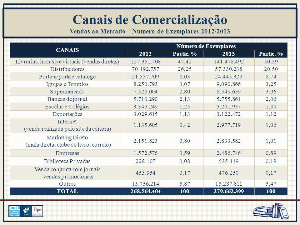 CANAIS Número de Exemplares 2012Partic. %2013Partic.