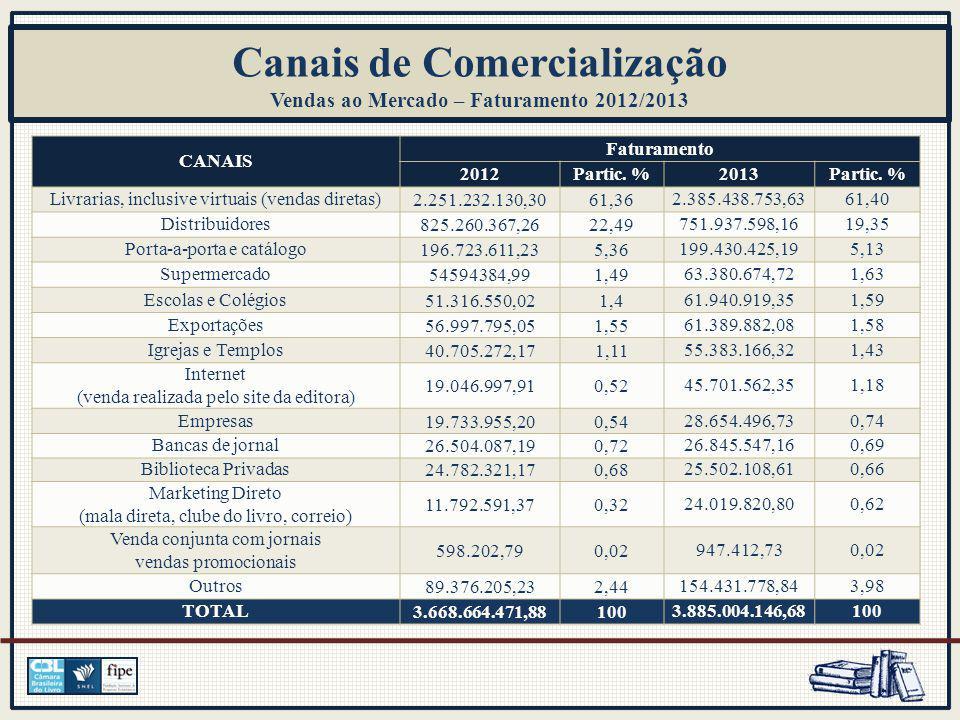 CANAIS Faturamento 2012Partic. %2013Partic.
