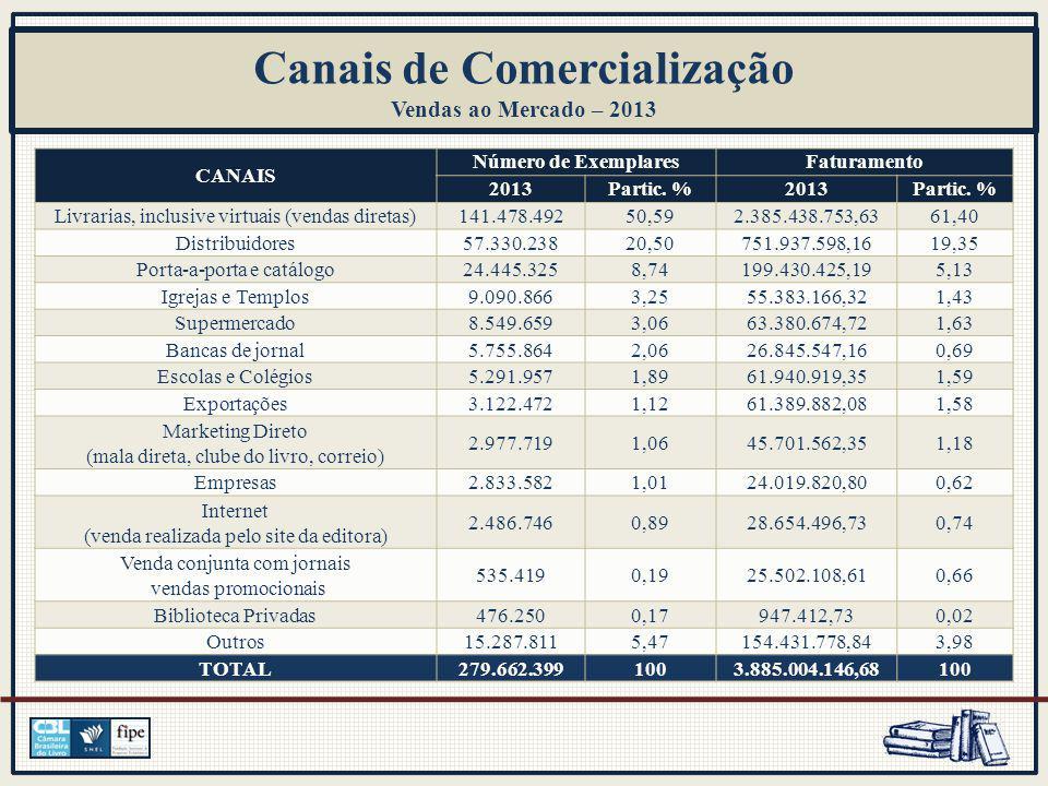 Canais de Comercialização Vendas ao Mercado – 2013 CANAIS Número de ExemplaresFaturamento 2013Partic.