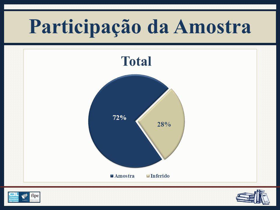 Participação da Amostra