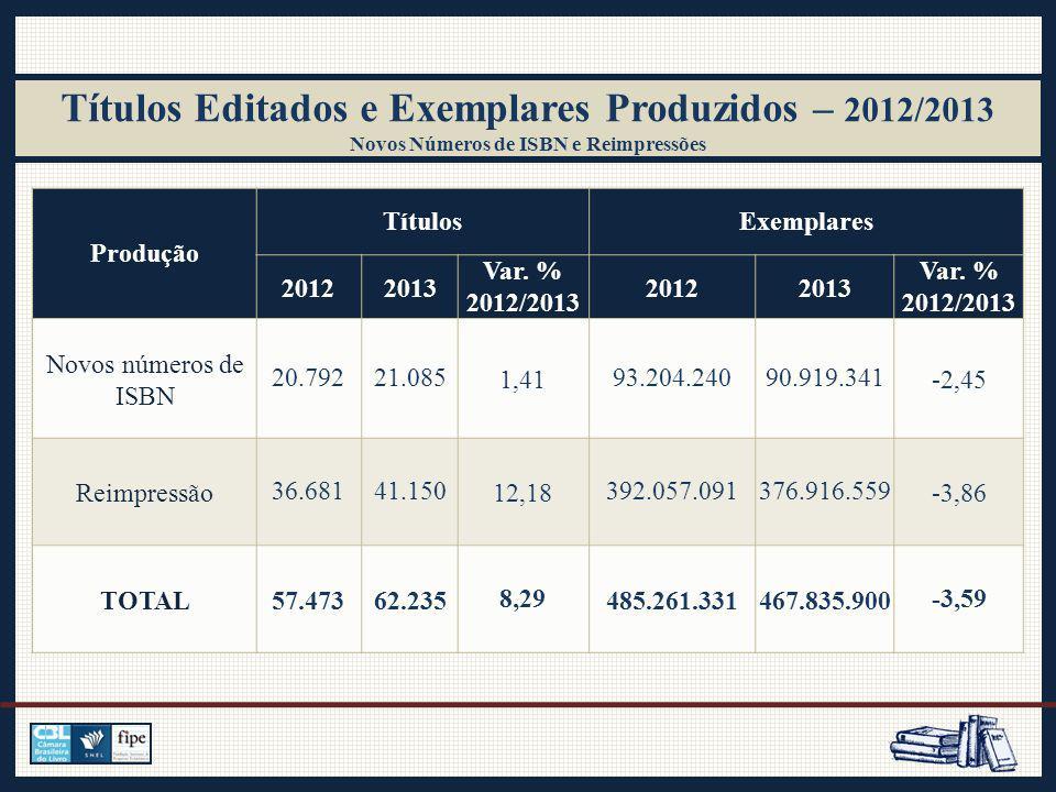 Títulos Editados e Exemplares Produzidos – 2012/2013 Novos Números de ISBN e Reimpressões Produção TítulosExemplares 20122013 Var.