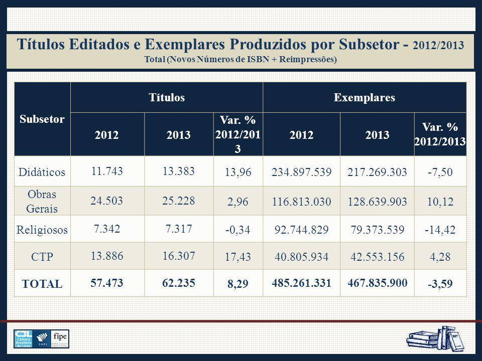 Títulos Editados e Exemplares Produzidos por Subsetor - 2012/2013 Total (Novos Números de ISBN + Reimpressões) Subsetor TítulosExemplares 20122013 Var.
