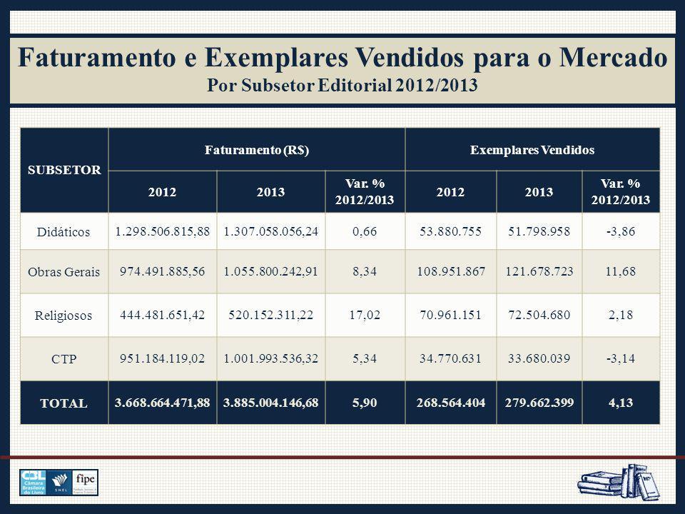 CANAIS Número de Exemplares 2012Partic.%2013Partic.