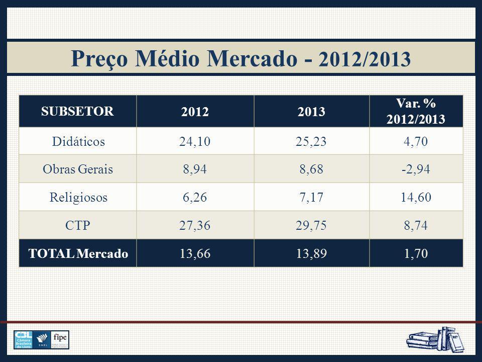 Preço Médio Mercado - 2012/2013 SUBSETOR20122013 Var.