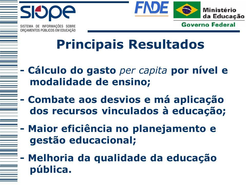 Principais Resultados - Cálculo do gasto per capita por nível e modalidade de ensino; - Combate aos desvios e má aplicação dos recursos vinculados à e