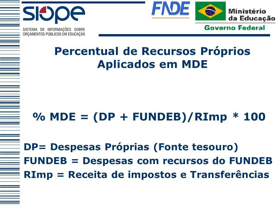 % MDE = (DP + FUNDEB)/RImp * 100 DP= Despesas Próprias (Fonte tesouro) FUNDEB = Despesas com recursos do FUNDEB RImp = Receita de impostos e Transferê